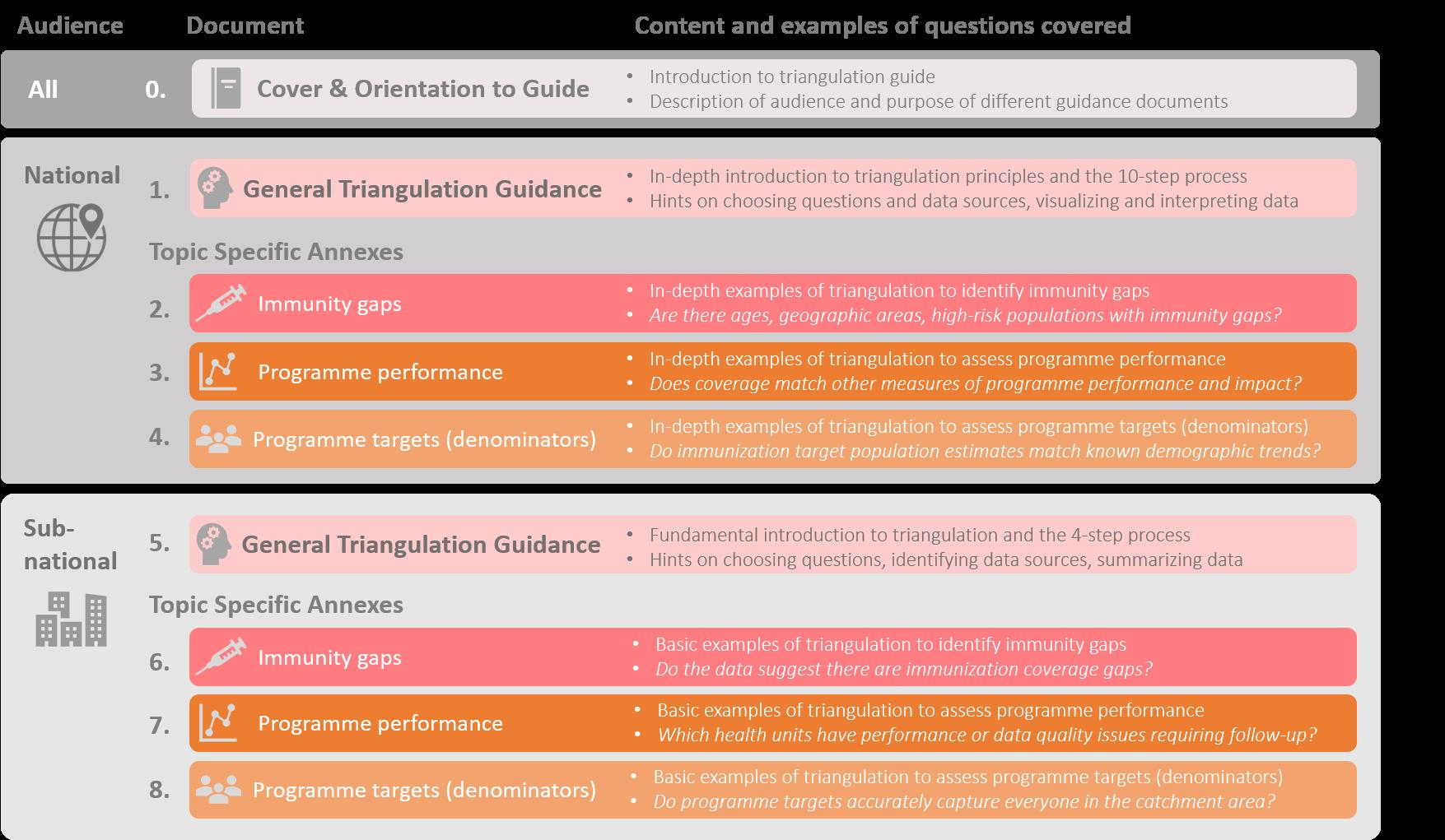 Outline guidance web